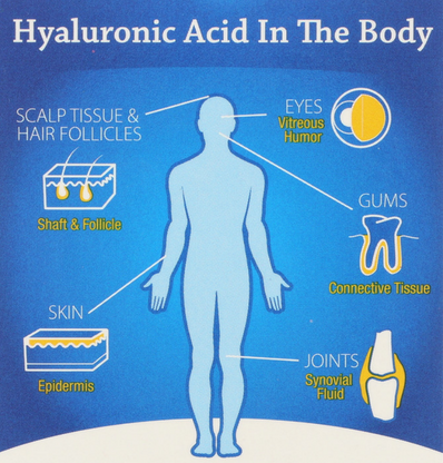 hyaluronic acid uses