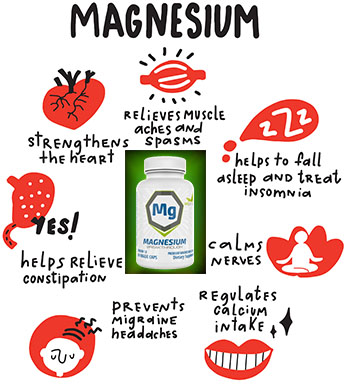 magnesium for calcific tendonitis